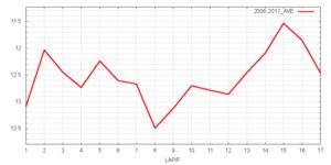 ダイヤモンドS平均ラップタイム