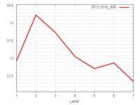 ファルコンS平均ラップタイム
