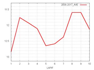 フローラS平均ラップタイム