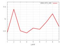 フラワーC平均ラップタイム