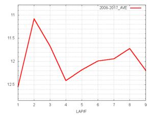 福島牝馬S平均ラップタイム