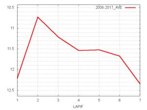 阪急杯平均ラップタイム