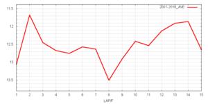阪神大賞典平均ラップタイム