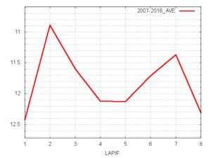 阪神JF平均ラップタイム