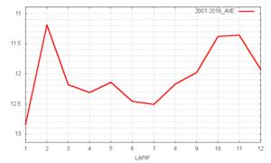 ジャパンC平均ラップタイム