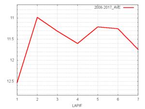京王杯SC平均ラップタイム