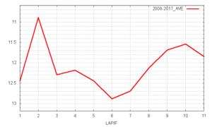 京都新聞杯平均ラップタイム
