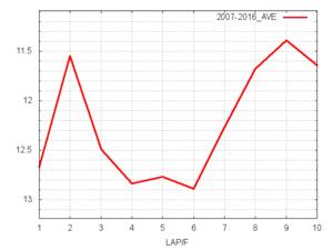 京都2歳S平均ラップタイム