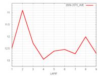 レパードS平均ラップタイム