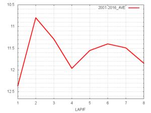 マイルCS平均ラップタイム