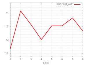 マイラーズC平均ラップタイム