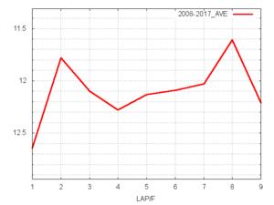 中山牝馬S平均ラップタイム