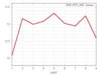 中山記念平均ラップタイム