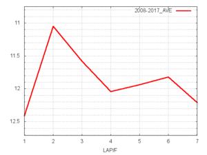 根岸S平均ラップタイム