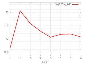 ニュージーランドT平均ラップタイム
