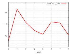 NHKマイルC平均ラップタイム