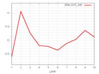 札幌記念平均ラップタイム