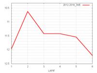 高松宮記念平均ラップタイム