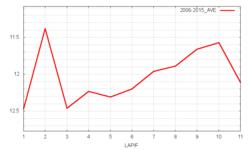 オールカマー平均ラップタイム
