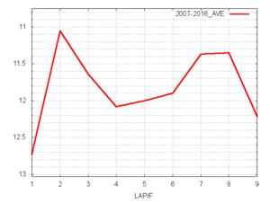 エプソムC平均ラップタイム