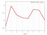 富士S平均ラップタイム