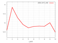 函館記念平均ラップタイム