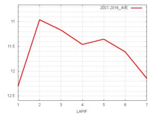 阪神C平均ラップタイム