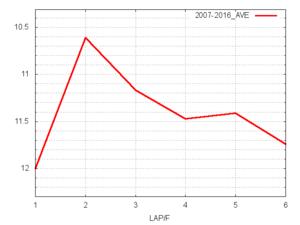 キーンランドC平均ラップタイム