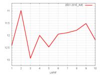 中山金杯平均ラップタイム