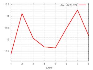 新潟2歳S平均ラップタイム