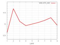 クイーンS平均ラップタイム