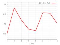 クイーンC平均ラップタイム