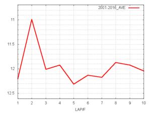 皐月賞平均ラップタイム