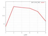 シルクロードS平均ラップタイム