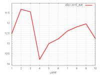 シリウスS平均ラップタイム