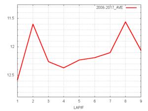 スプリングS平均ラップタイム