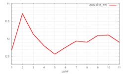 セントライト記念平均ラップタイム