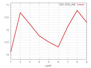 東京スポーツ杯2歳S平均ラップタイム