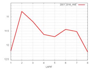 安田記念平均ラップタイム